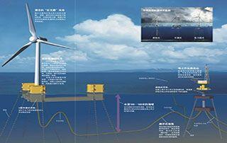 海底电缆在海上风电的应用